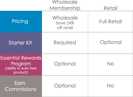 Young Living Wholesale vs Retail