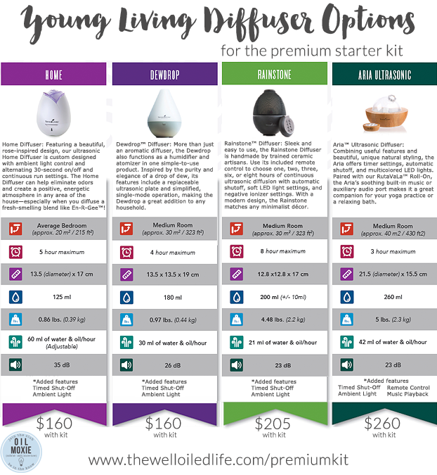 Young Living Diffuser Options April 2016