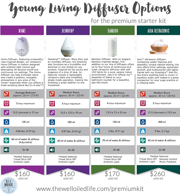 Young Living Diffuser Options